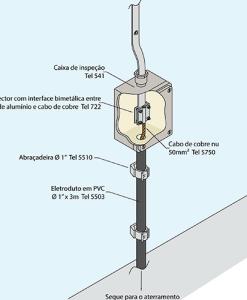 Exemplo de aplicação Tel 722